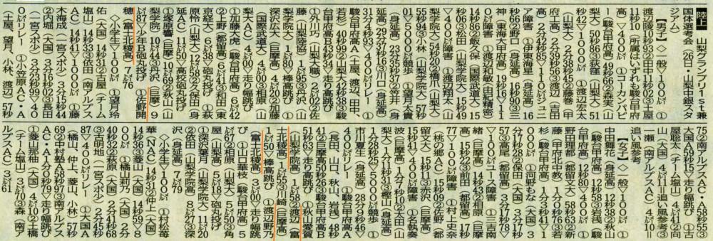 山日160628陸上 (山梨グランプリ)
